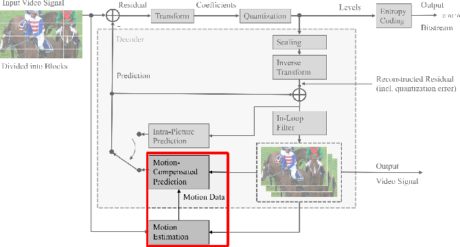 Figure 1 for Improved CNN-based Learning of Interpolation Filters for Low-Complexity Inter Prediction in Video Coding