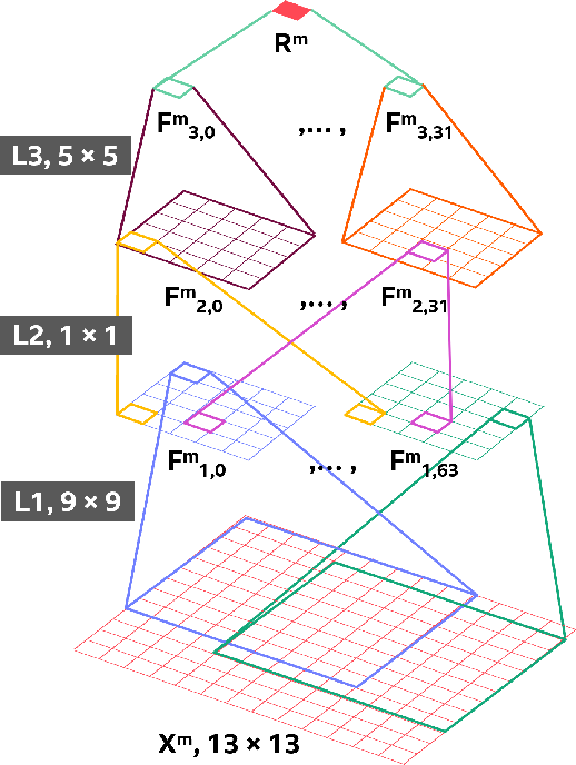 Figure 3 for Improved CNN-based Learning of Interpolation Filters for Low-Complexity Inter Prediction in Video Coding