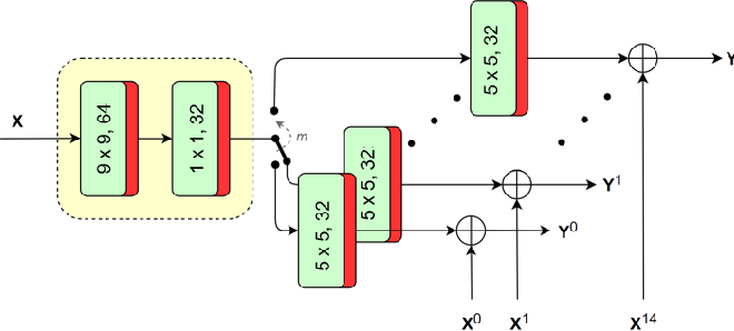 Figure 4 for Improved CNN-based Learning of Interpolation Filters for Low-Complexity Inter Prediction in Video Coding