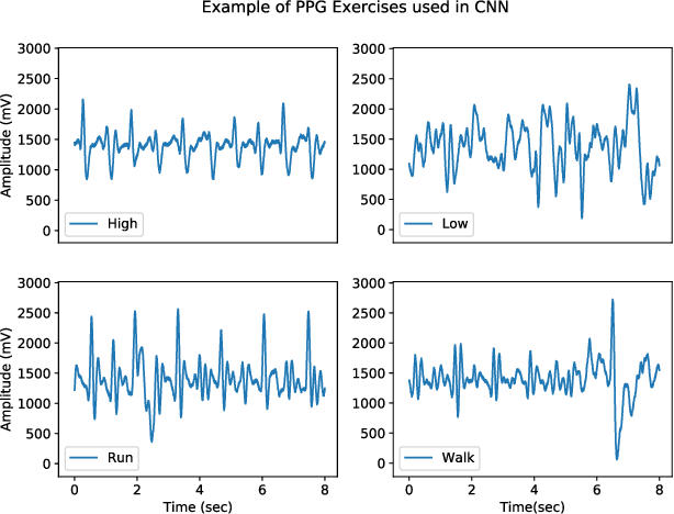 Figure 1 for Optimised Convolutional Neural Networks for Heart Rate Estimation and Human Activity Recognition in Wrist Worn Sensing Applications
