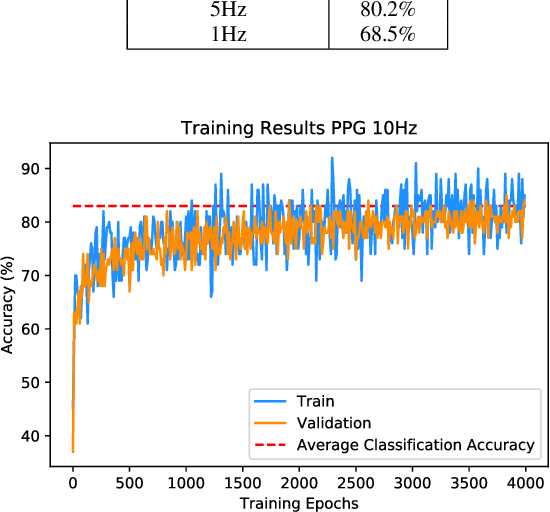 Figure 4 for Optimised Convolutional Neural Networks for Heart Rate Estimation and Human Activity Recognition in Wrist Worn Sensing Applications