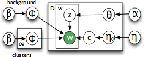 Figure 1 for Tiered Clustering to Improve Lexical Entailment
