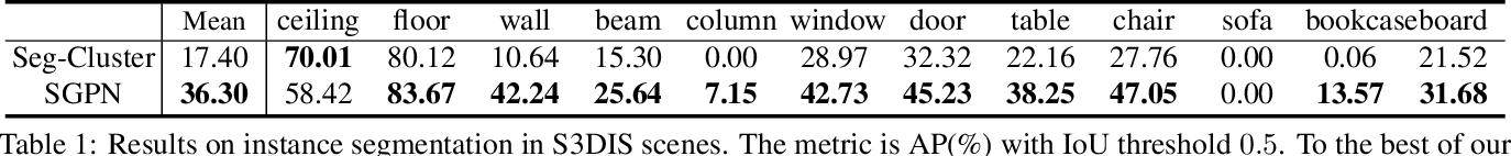 Figure 2 for SGPN: Similarity Group Proposal Network for 3D Point Cloud Instance Segmentation