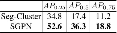 Figure 4 for SGPN: Similarity Group Proposal Network for 3D Point Cloud Instance Segmentation