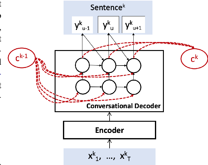 Figure 1 for Acoustic-to-Word Models with Conversational Context Information