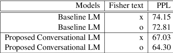 Figure 4 for Acoustic-to-Word Models with Conversational Context Information