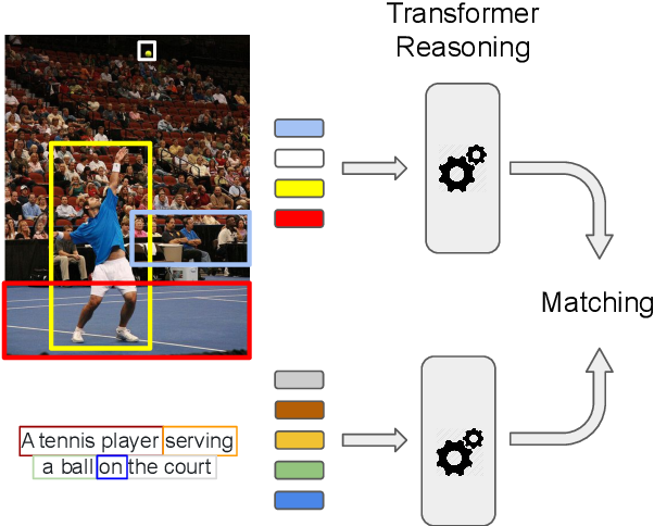 Figure 1 for Transformer Reasoning Network for Image-Text Matching and Retrieval