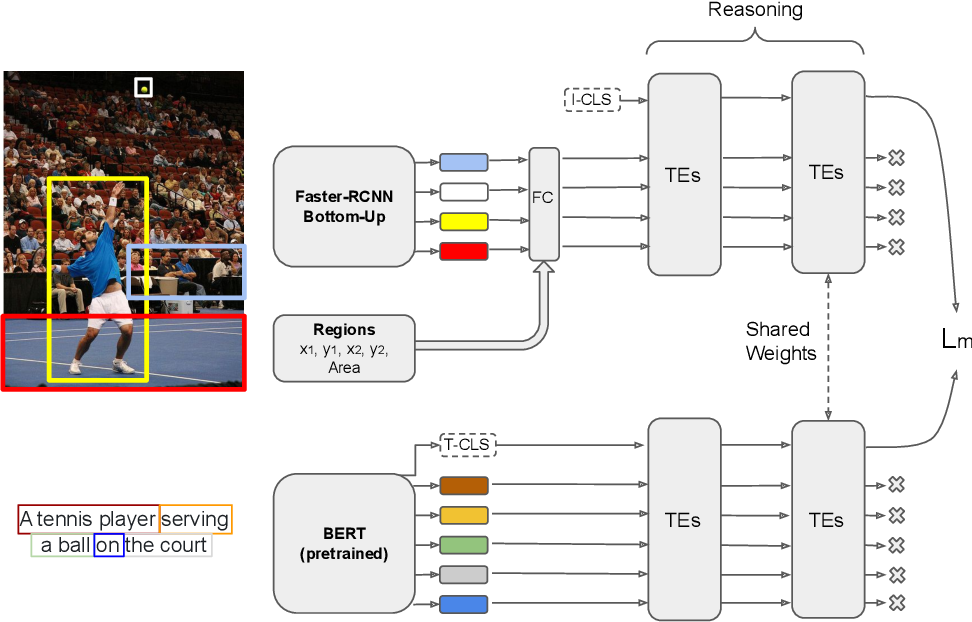 Figure 2 for Transformer Reasoning Network for Image-Text Matching and Retrieval
