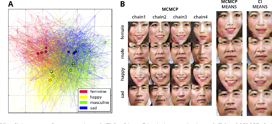 Figure 2 for Capturing human category representations by sampling in deep feature spaces