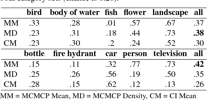 Figure 1 for Capturing human category representations by sampling in deep feature spaces