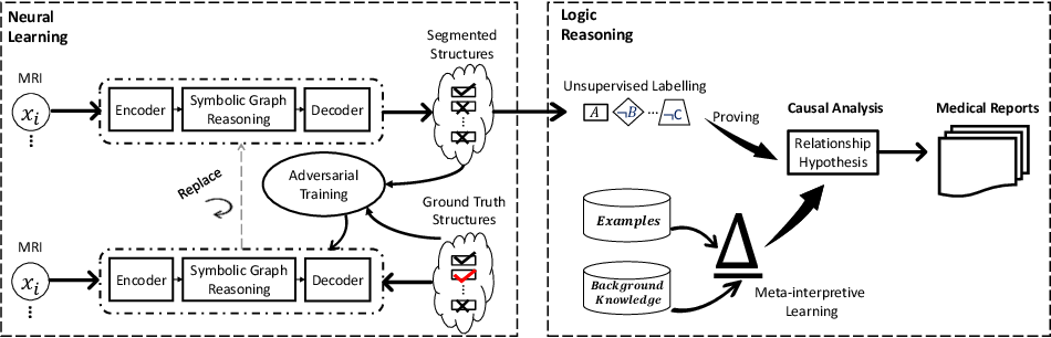 Figure 3 for Unifying Neural Learning and Symbolic Reasoning for Spinal Medical Report Generation
