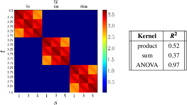 Figure 4 for Task-Adaptive Robot Learning from Demonstration under Replication with Gaussian Process Models