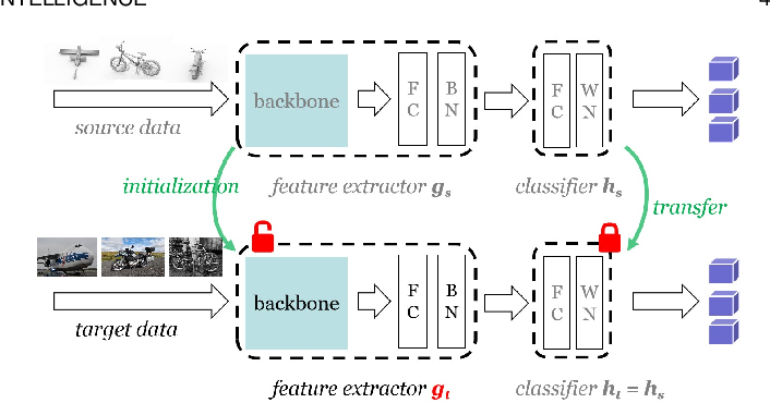 Figure 1 for Source Data-absent Unsupervised Domain Adaptation through Hypothesis Transfer and Labeling Transfer