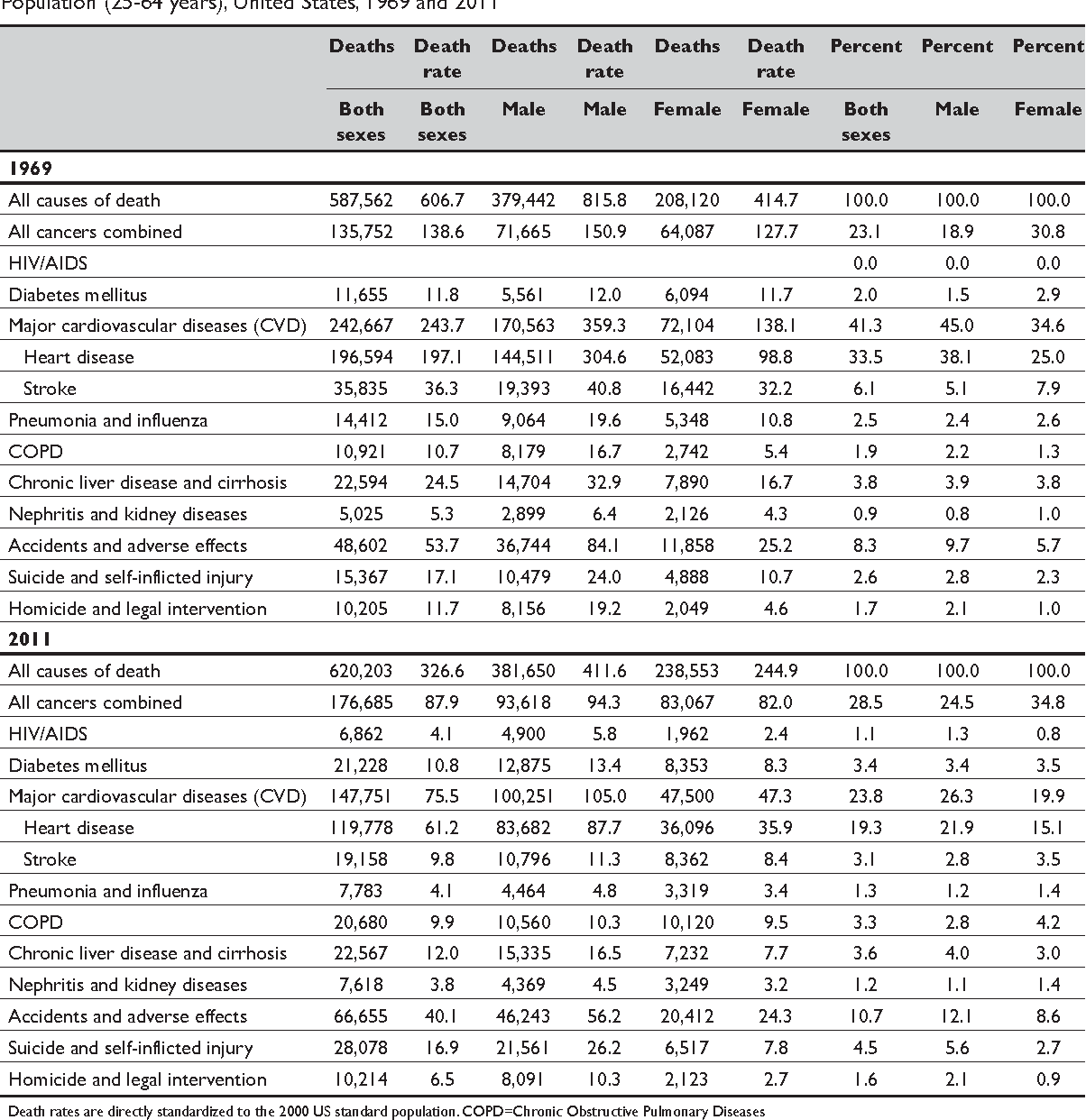 Table 1. Number of Deaths and Age-Adjusted Death Rates from Leading Causes of Death Among the Working-Age Population (25-64 years), United States, 1969 and 2011