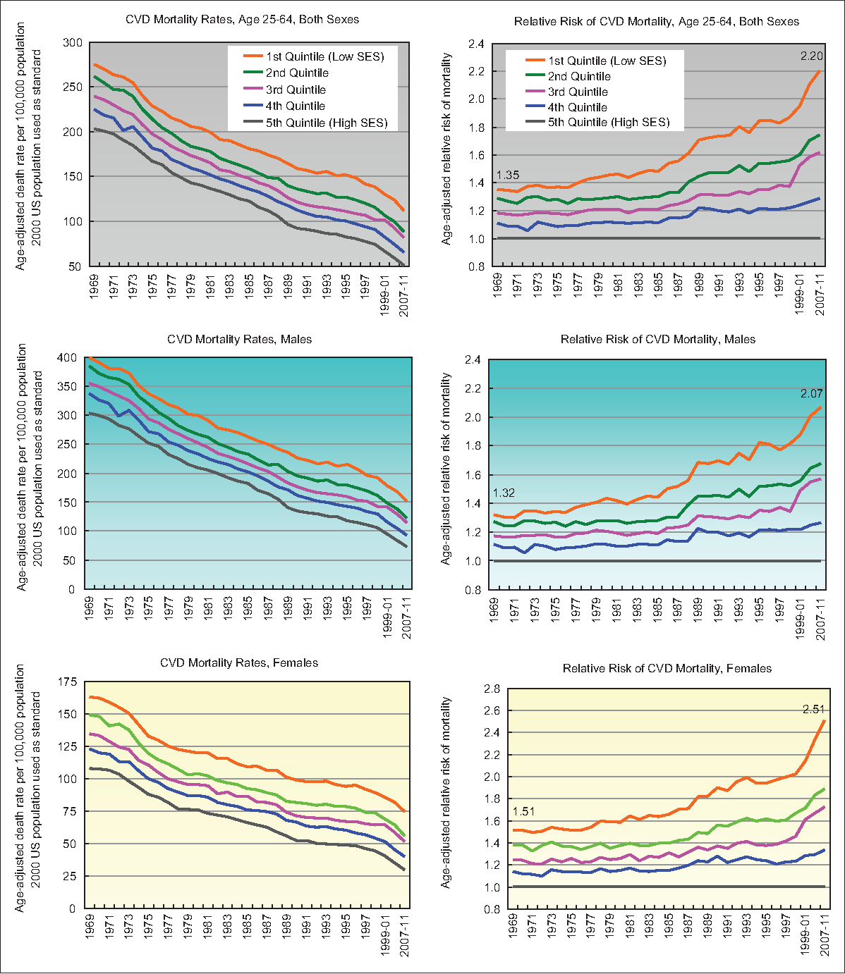 Figure 1. Cardiovascular Disease (CVD) Mortality Among US Population Aged 25-64 Years by Area Socioeconomic Deprivation Index, 1969-2011