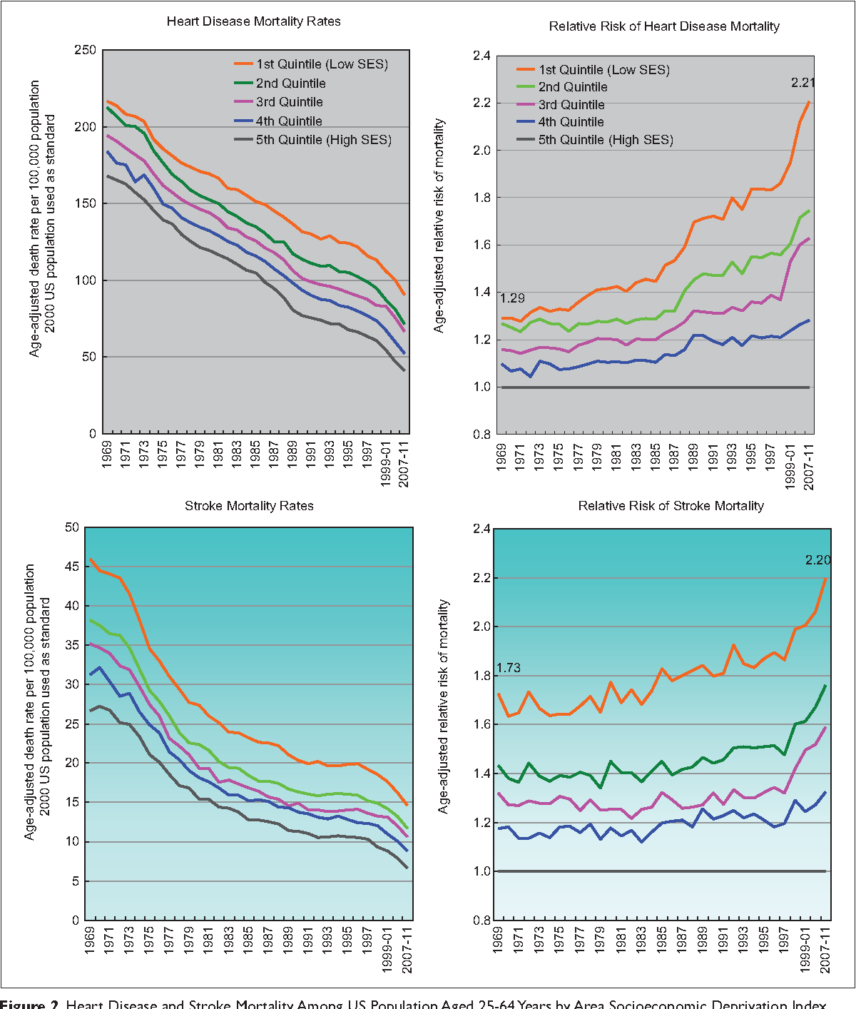Figure 2. Heart Disease and Stroke Mortality Among US Population Aged 25-64 Years by Area Socioeconomic Deprivation Index, 1969-2011