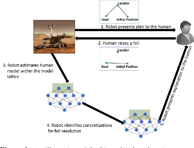 Figure 1 for Hierarchical Expertise-Level Modeling for User Specific Robot-Behavior Explanations