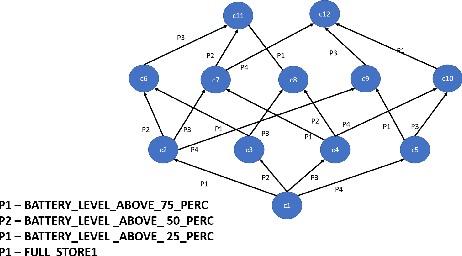 Figure 2 for Hierarchical Expertise-Level Modeling for User Specific Robot-Behavior Explanations