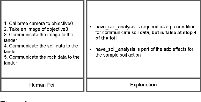 Figure 3 for Hierarchical Expertise-Level Modeling for User Specific Robot-Behavior Explanations