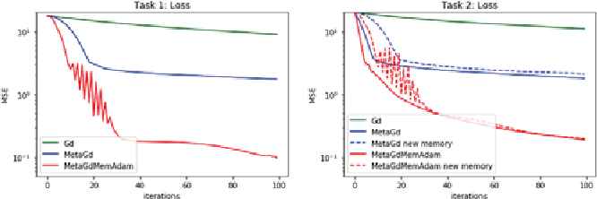 Figure 4 for Online Learning of a Memory for Learning Rates