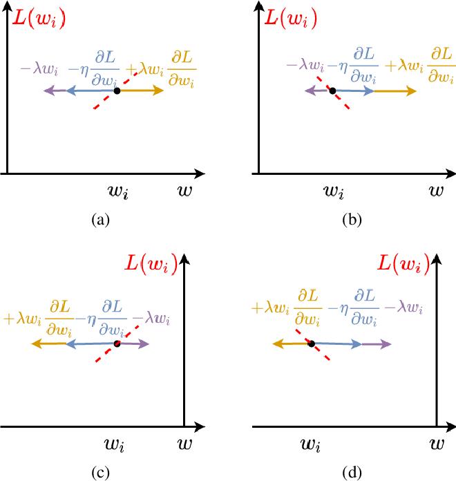 Figure 2 for LOss-Based SensiTivity rEgulaRization: towards deep sparse neural networks