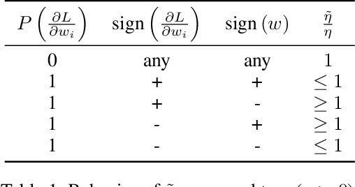 Figure 1 for LOss-Based SensiTivity rEgulaRization: towards deep sparse neural networks