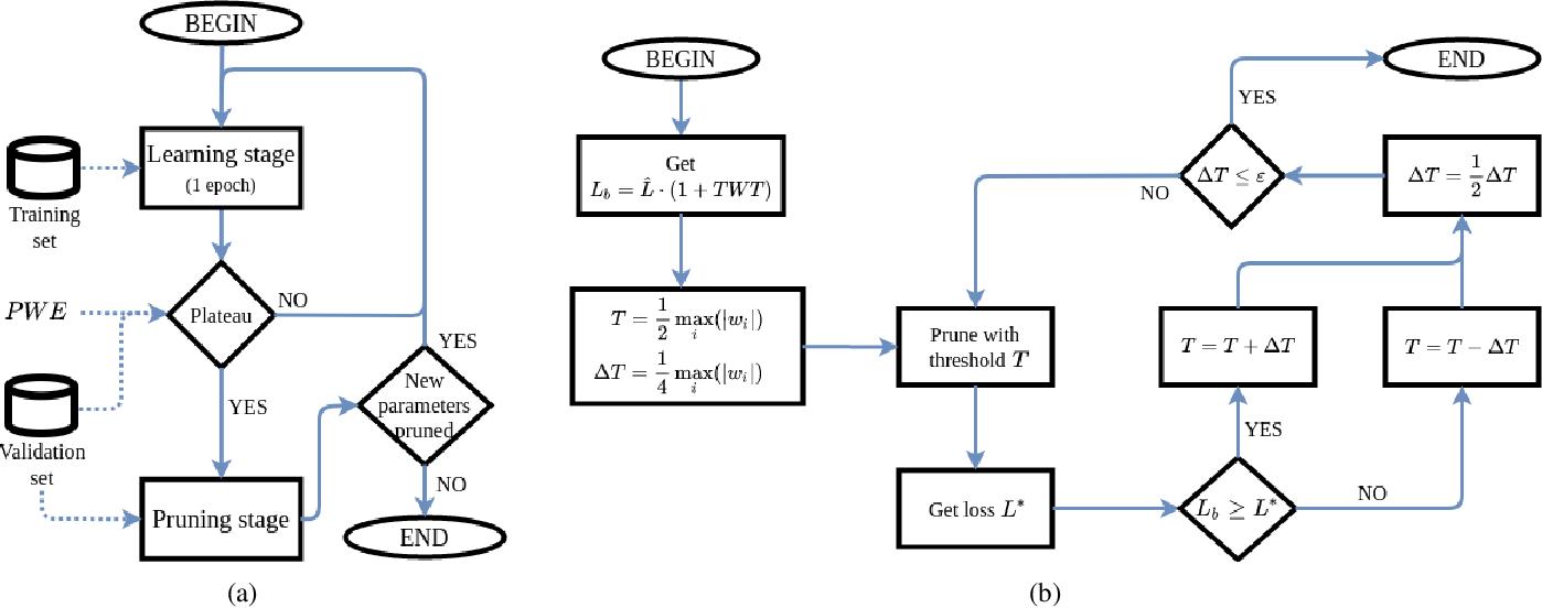 Figure 3 for LOss-Based SensiTivity rEgulaRization: towards deep sparse neural networks