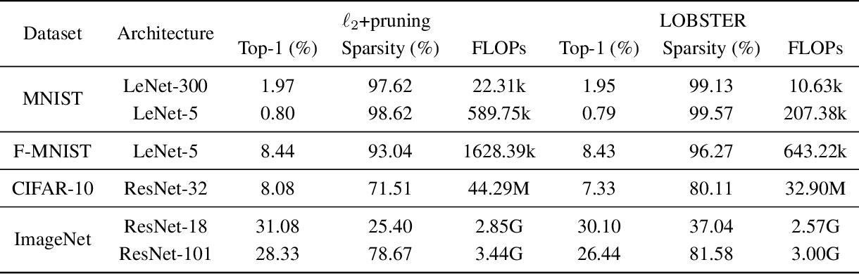 Figure 4 for LOss-Based SensiTivity rEgulaRization: towards deep sparse neural networks