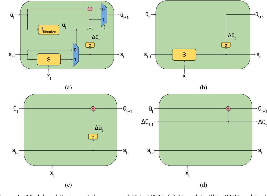 Figure 1 for Skip RNN: Learning to Skip State Updates in Recurrent Neural Networks