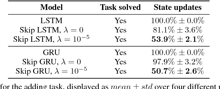 Figure 2 for Skip RNN: Learning to Skip State Updates in Recurrent Neural Networks