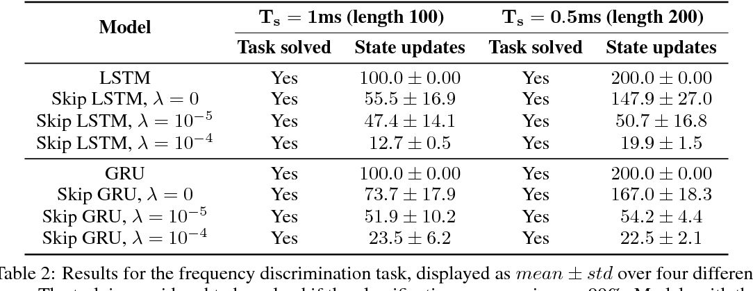 Figure 4 for Skip RNN: Learning to Skip State Updates in Recurrent Neural Networks