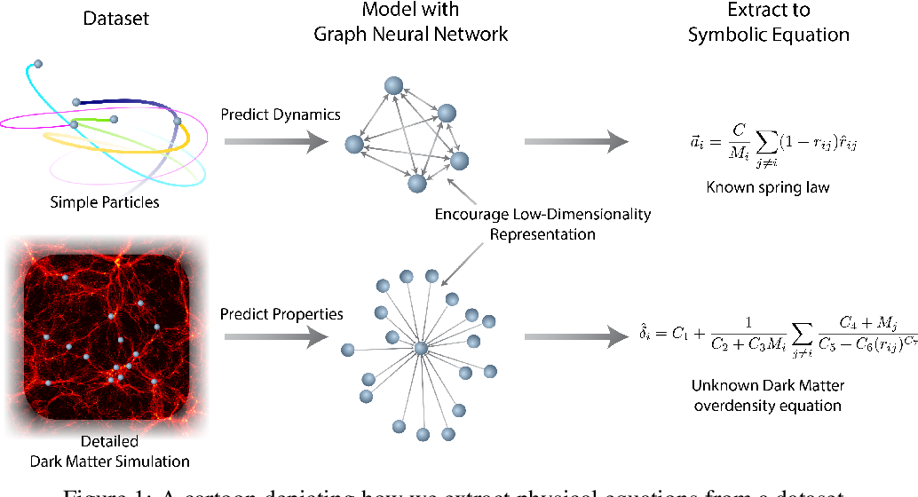Figure 1 for Discovering Symbolic Models from Deep Learning with Inductive Biases
