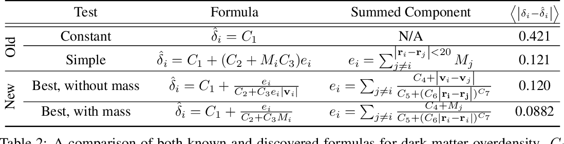 Figure 4 for Discovering Symbolic Models from Deep Learning with Inductive Biases