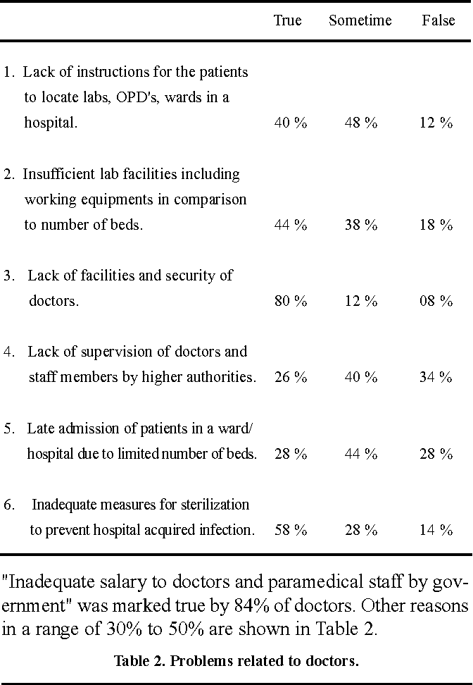 PDF] Reasons for the problems faced by patients in government