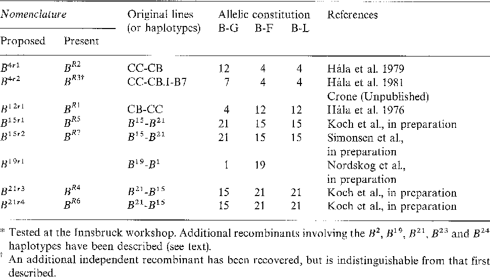 Table 3. Proposed nomenclature for recombinant B haplotypes*