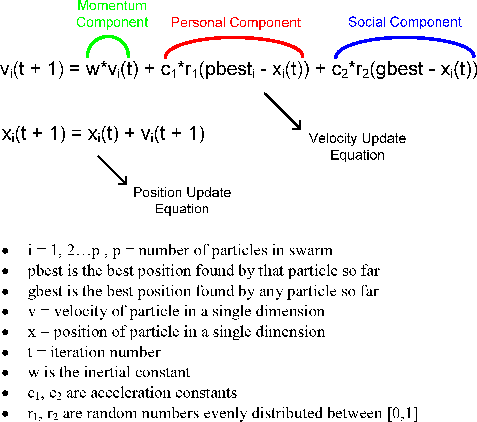 job shop optimization through multiple independent particle swarms