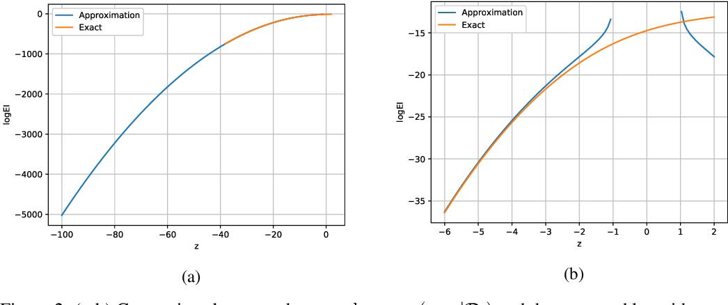 Figure 4 for HEBO: Heteroscedastic Evolutionary Bayesian Optimisation