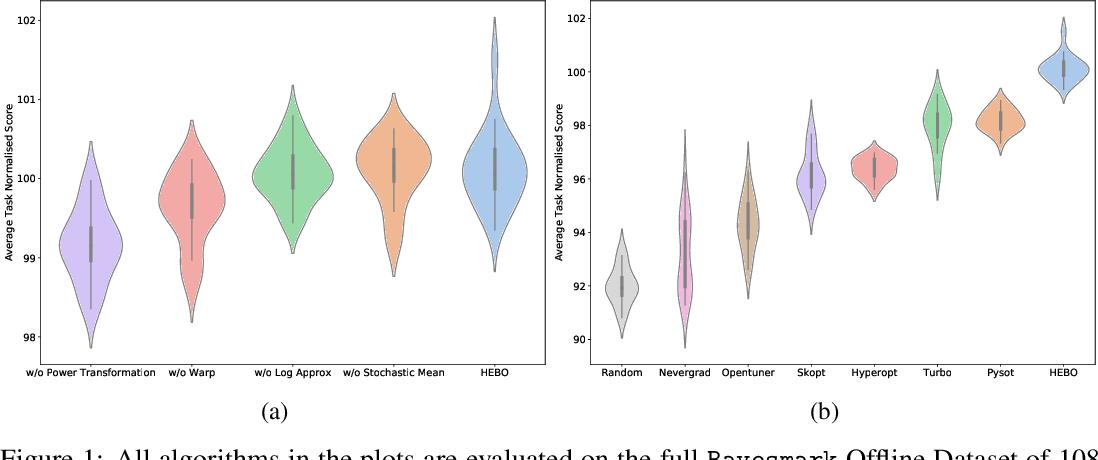 Figure 1 for HEBO: Heteroscedastic Evolutionary Bayesian Optimisation