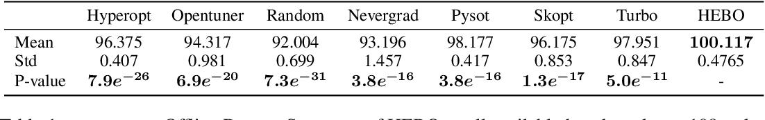 Figure 2 for HEBO: Heteroscedastic Evolutionary Bayesian Optimisation
