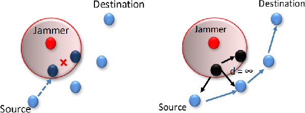 Figure 1 for QoS and Jamming-Aware Wireless Networking Using Deep Reinforcement Learning