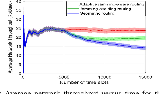 Figure 3 for QoS and Jamming-Aware Wireless Networking Using Deep Reinforcement Learning