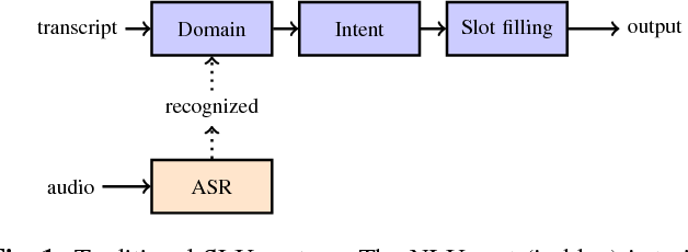Figure 1 for Towards end-to-end spoken language understanding