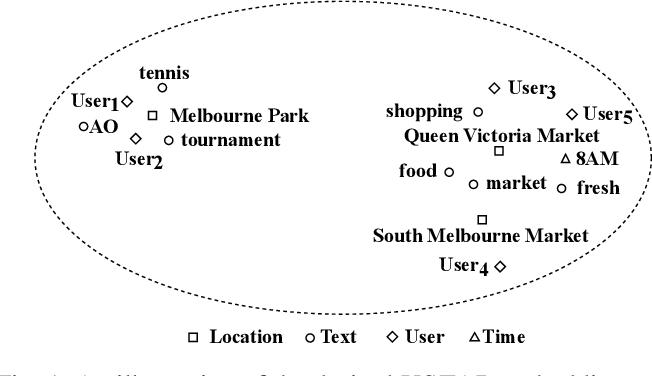 Figure 1 for USTAR: Online Multimodal Embedding for Modeling User-Guided Spatiotemporal Activity