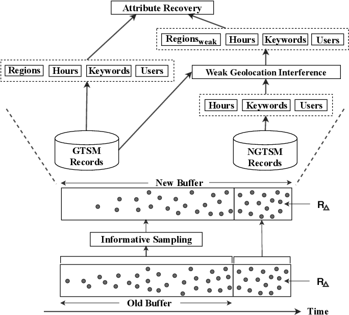 Figure 2 for USTAR: Online Multimodal Embedding for Modeling User-Guided Spatiotemporal Activity
