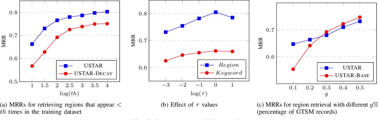 Figure 3 for USTAR: Online Multimodal Embedding for Modeling User-Guided Spatiotemporal Activity