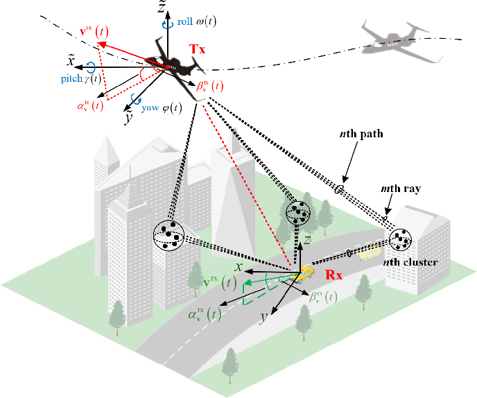 Figure 1 for Machine Learning-Based 3D Channel Modeling for U2V mmWave Communications