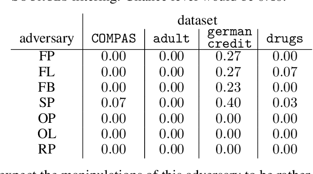 Figure 2 for FLEA: Provably Fair Multisource Learning from Unreliable Training Data