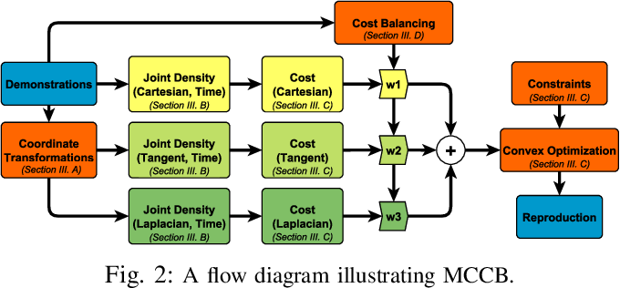 Figure 2 for Skill Acquisition via Automated Multi-Coordinate Cost Balancing