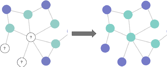 Figure 1 for Node Masking: Making Graph Neural Networks Generalize and Scale Better