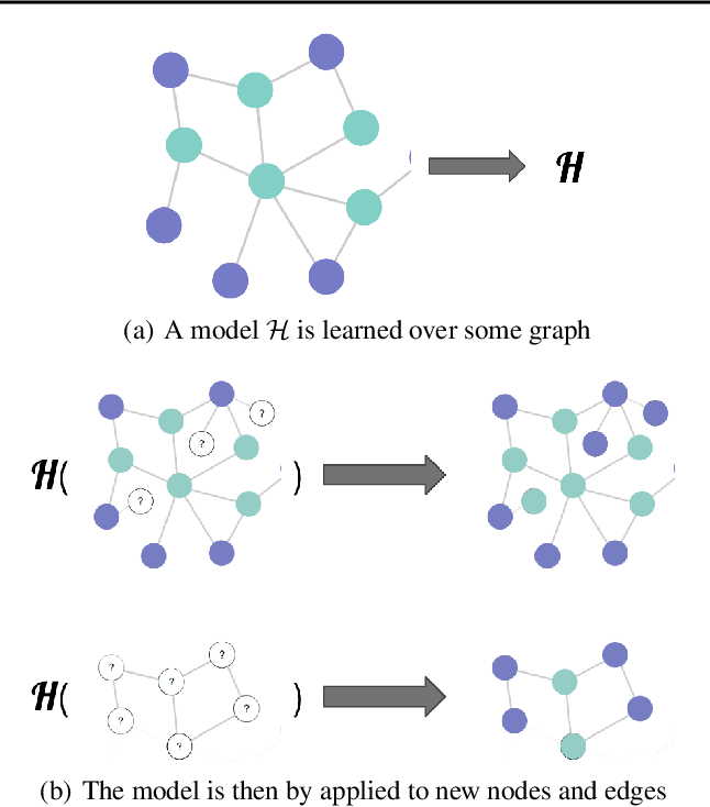Figure 3 for Node Masking: Making Graph Neural Networks Generalize and Scale Better
